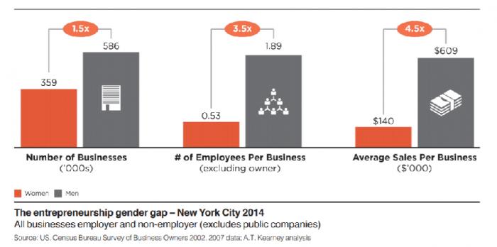 기업가의 성 격차