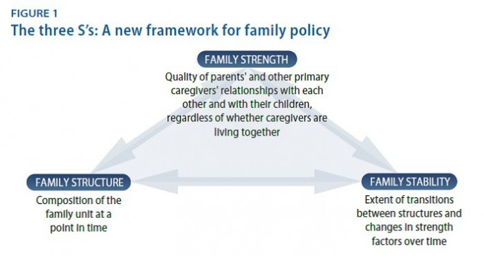 3가지 S로 구성된 가족 정책의 프레임 워크