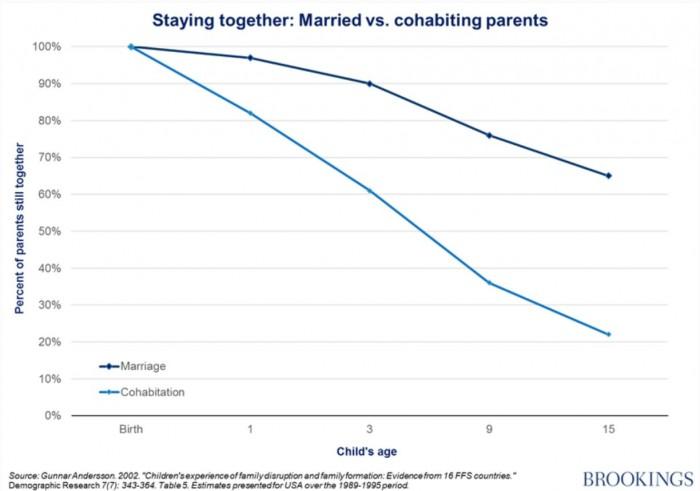 결혼한 부모와 동거하는 부모 사이 안정성 격차