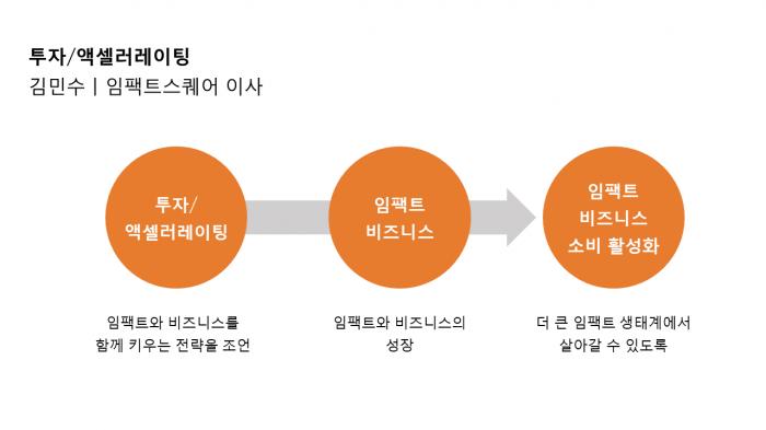 투자 / 액셀러레이팅 슬라이드