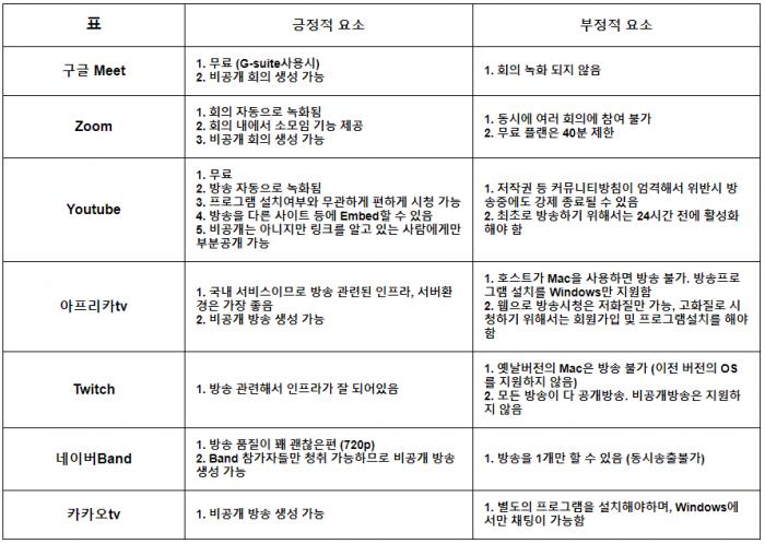 회의/방송 플랫폼 장단점 비교