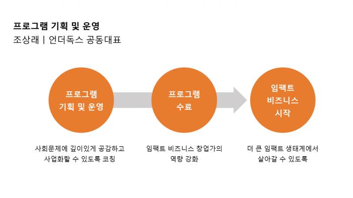 프로그램 기획 및 운영 슬라이드
