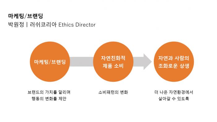 마케팅 / 브랜딩 슬라이드