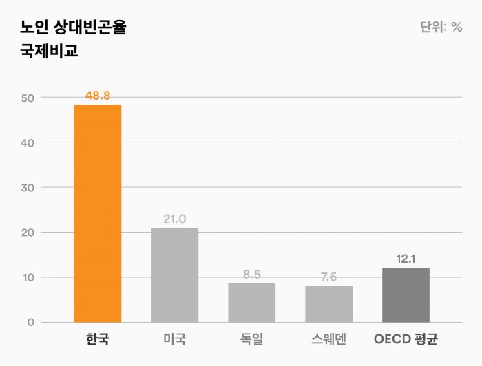 노인 상대빈곤율 국제비교