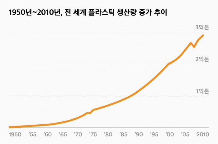 1950년~2010년 전 세계 플라스틱 생산량 증가 추이